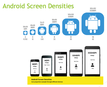Android Screen Densities